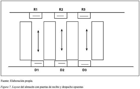 que es layout de bodega aspectos a considerar para una buena gesti 243 n en los