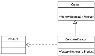 design pattern java wiki factory design pattern java wiki