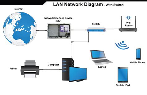 home lan network design a typical home network topology