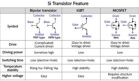 igbt transistor basics transistor type igbt 28 images transistor igbt simple ixys ixyb82n120c3h1 plus264 simple