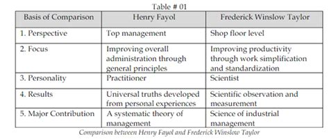 pattern of management theory frederick w taylor s scientific management principles