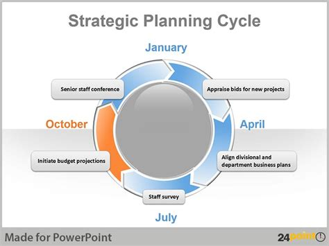 strategic planning cycle diagram strategic planning powerpoint presentation pacq co
