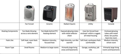sunbeam electric tower quartz heater manual heater buying guide