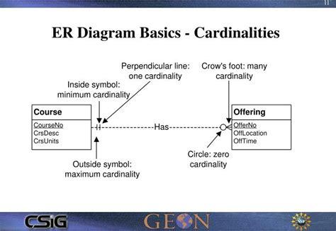 er diagram participation ppt a demo of logical database design powerpoint