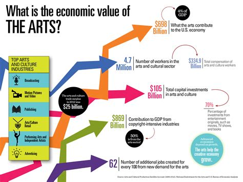 Culture In Economics surprising findings in three new nea reports on the arts