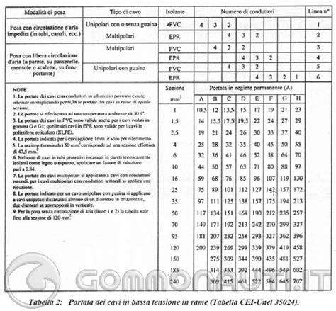 tabelle portata cavi come collegare l erometro pag 10
