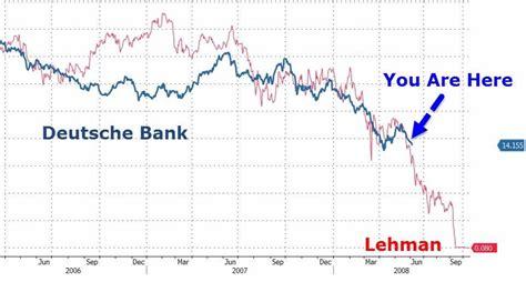 chart deutsche bank chart is deutsche bank the new lehman brothers home