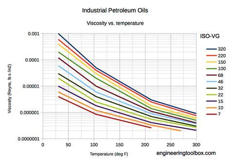 industrial lubricants viscosities equivalent iso vg grade