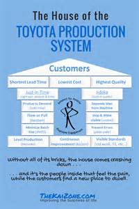 Production House toyota production system books the history amp principles of tps