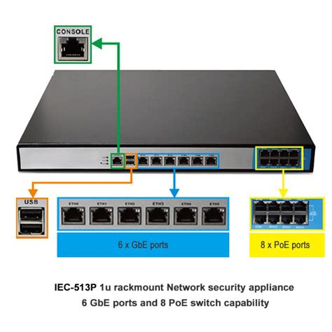 poe network appliance photo image