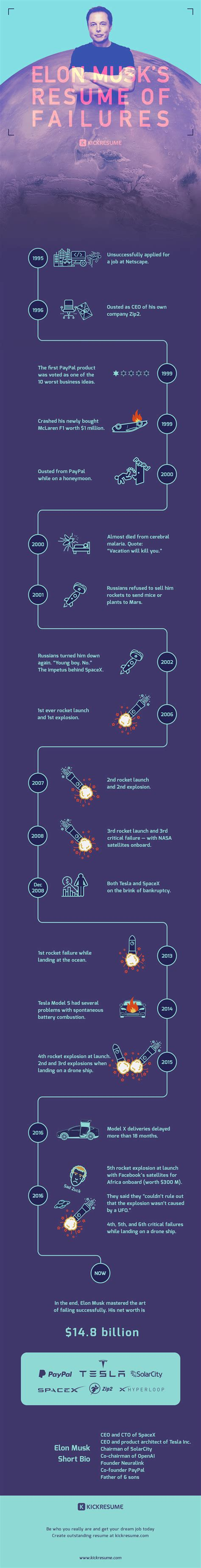 elon musk timeline infographic a timeline of elon musk s long list of failures