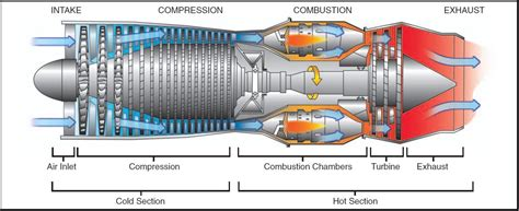 Compressor Section Of A Gas Turbine Engine by The Gas Turbine Engine