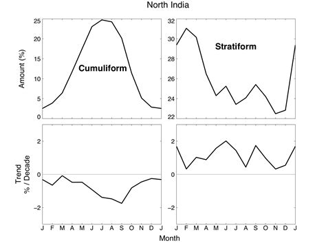changes in cloud distribution explain some weather changes in cloud distribution explain some weather