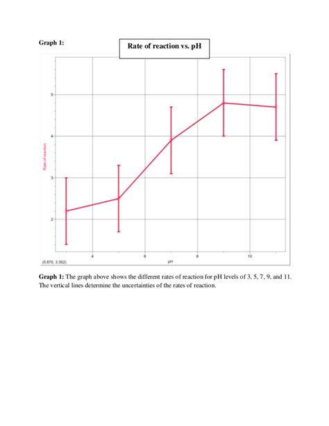 design experiment rate of reaction investigating effect temperature enzyme activity graph