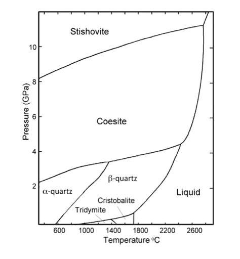 solved from the phase diagram for sio2 silica prov