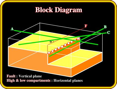 fault block diagrams sequentialstratigrapy11