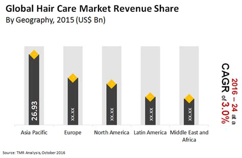 trend statistics for african american hair care hair care market global industry size share growth