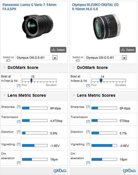 best lenses for olympus em1 best wide angle zoom lenses for the olympus om d e m1