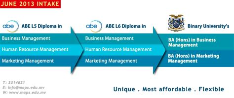 Aib Mba Course Fees by Abe Level 6 Diploma In Human Resource Management Maps