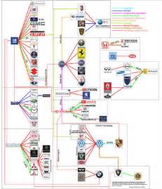 Who owns the car companies