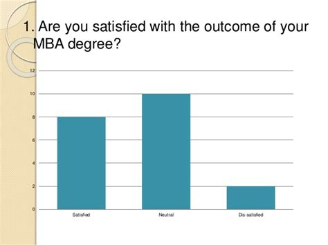 Ui Mba Program by Unemployment Risk Associated With Mba