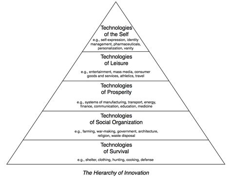 biography documentary structure the hierarchy of innovation the dish