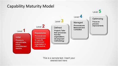 capability maturity model powerpoint template slidemodel