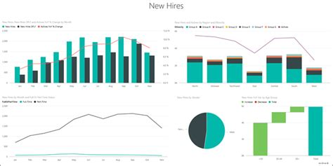 hr report human resources sle for power bi take a tour