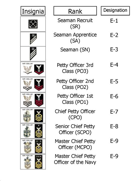 navy enlisted rank chart infobarrel images