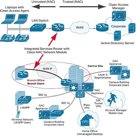 cisco network mapping software admin network mapping software