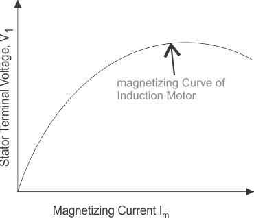 induction generator magnetizing current engineering help line december 2014