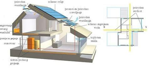 eco friendly houses information energetska efikasnost carpe diem r evolucija u toku
