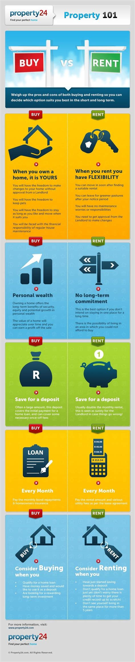 renting vs buying real estate in miami facts calculations rent vs buy a home infographic useful facts rent vs