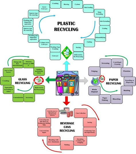the paper recycling process the paper recycling process