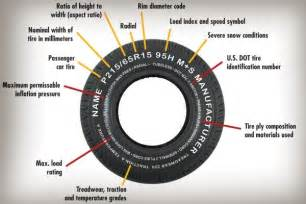 Car Tire Size How To Read Tires Wheels Archives Rennwerks
