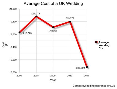cost of the average wedding cost of average wedding drops by a 25