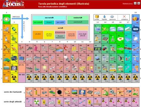 la tavola periodica degli elementi spiegazione tavola periodica degli elementi spiegazione idee per la