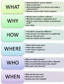 problem solving activity a question checklist