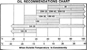 Oil Viscosity