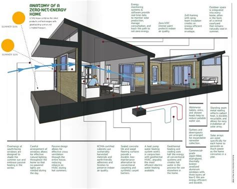 energy efficient home construction 25 best ideas about zero energy building on modern architecture design modern
