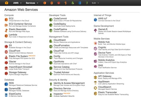 aws admin console visualising ec2 security groups