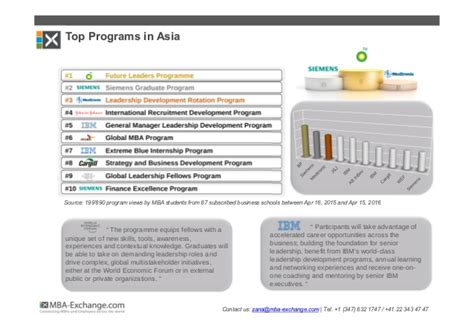 Siemens Mba Rotational Program by Development Programs Gaining Momentum Among Mba Students