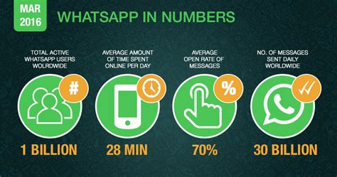 doodle whatsapp 6 ways to use whatsapp for your business think expand