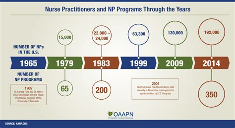 Nursing School Timeline - practitioners and np programs through the years