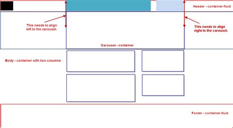 web layout container html bootstrap 3 container inside container fluid