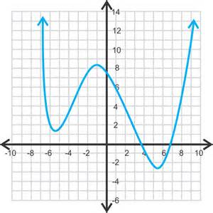 graphing polynomials read analysis ck 12 foundation