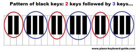the pattern of white and black keys on the keyboard piano keys labeled the layout of notes on the keyboard