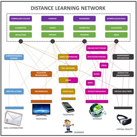 Distance Mba Means by Edutrainerguy How Do You Learn