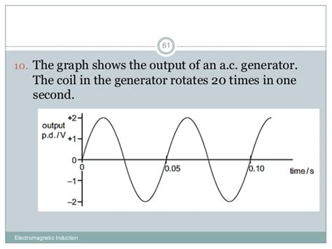 electromagnetic induction graph electromagnetic induction graph 28 images magnetic saturation understanding practical