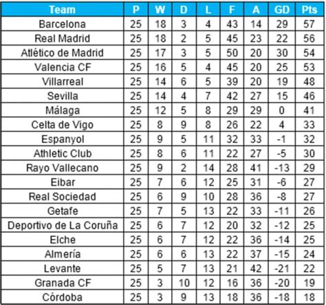 Laliga Table And Top Scorer by Image Gallery La Liga Table